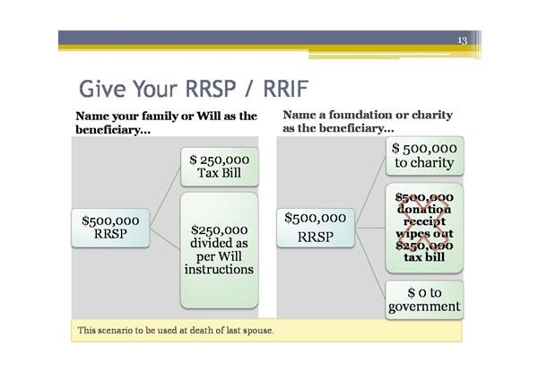 Give Rrsp