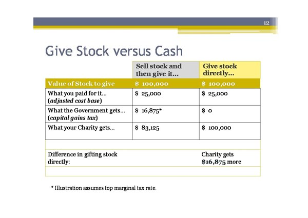 Give Stock